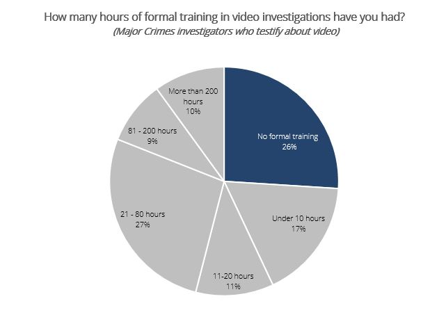 Police Training: Testifying in Court about Video Evidence