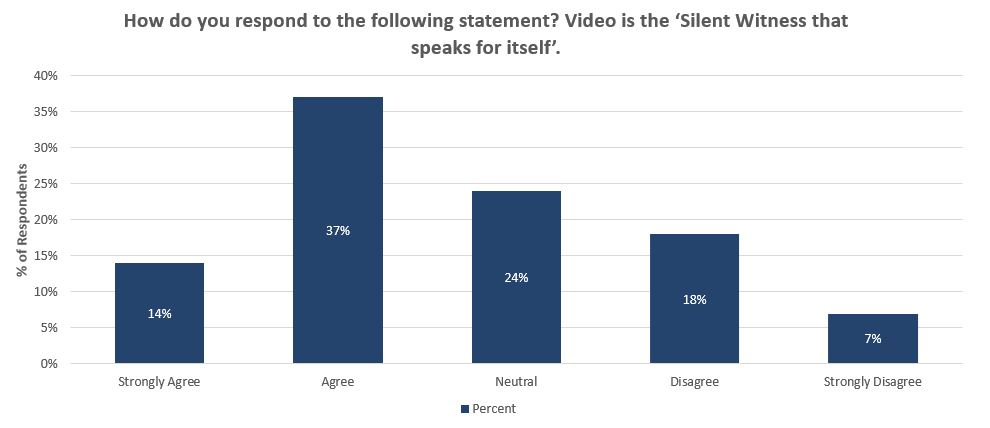 Is Video the Silent Witness that Speaks for Itself