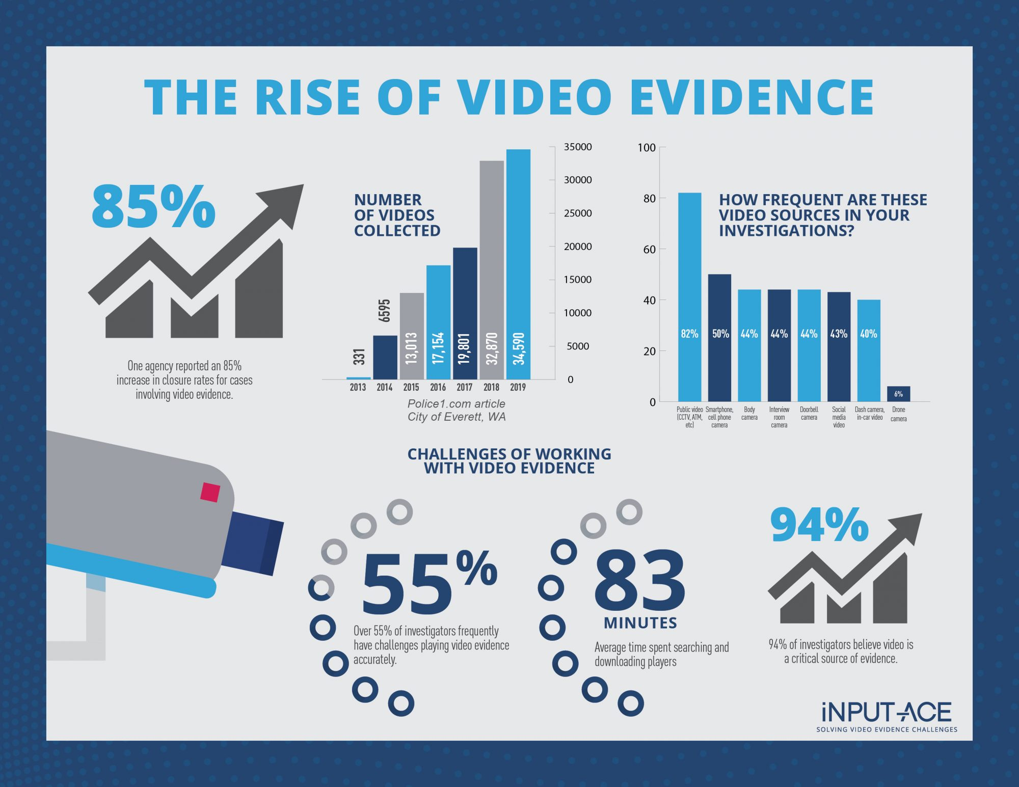 The Rise of Video Evidence - 2021 Trends in Video Evidence