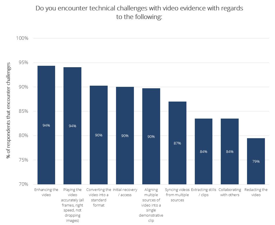 Video Evidence Trends: Technical Challenges with Video Evidence
