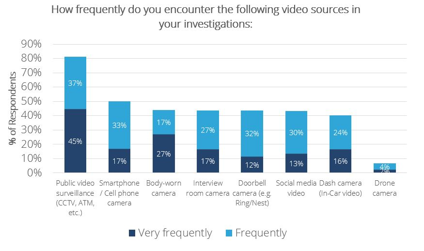 Video Evidence Trends: Video Formats encountered by police investigators