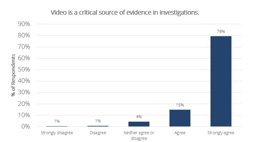 Video Evidence Trends: How Critical is Video Evidence?
