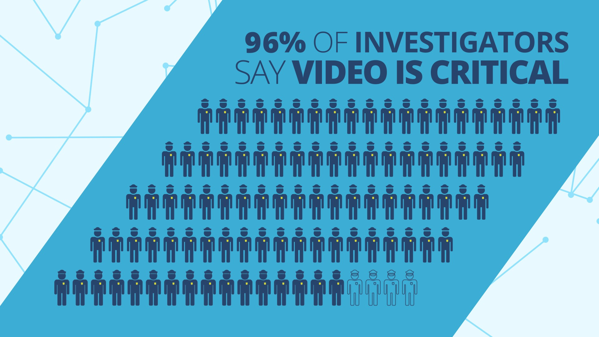 Video Evidence is Critical for Investigations